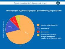 Цьогоріч до місцевих бюджетів Закарпаття надійшло понад 1,5 мільярдів гривень