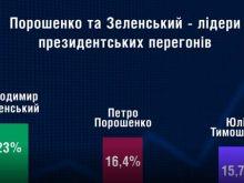 Порошенко і Зеленський виходять до другого туру – одразу три соціологічні компанії опублікували нові цифри
