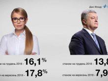 За останні місяці найбільше зріс рейтинг у Петра Порошенка