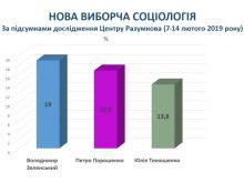 Зеленський і Порошенко – лідери другого туру. Результати опитування Центру Разумкова