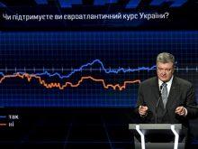 Президент про голосування конституційних змін щодо закріплення руху України до ЄС і НАТО